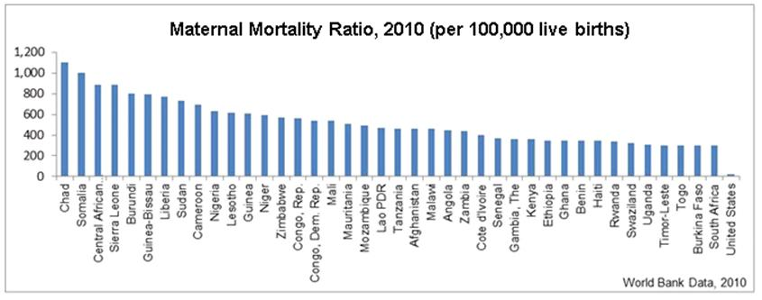 Maternal Mortality, 2010