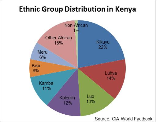 Kenyan Ethnic Groups