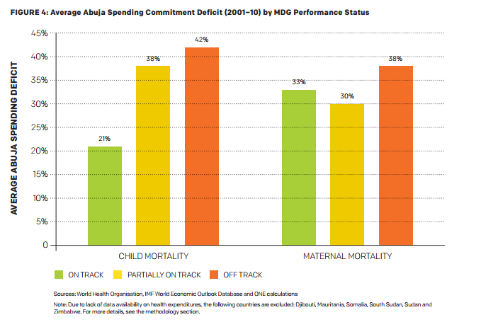MDGs - Health Spending