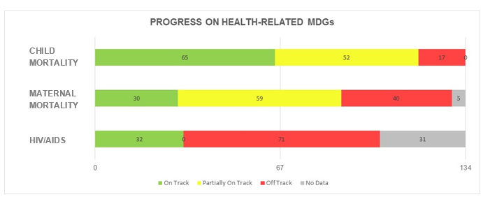 Health-Related MDGs